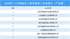 土地市场情报:2020年1-5月海南省土地拿地前十企业排行榜