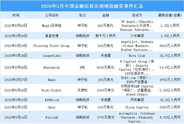2020年5月金融信息化领域投融资情况分析:战略投资事件最多(附完整名单)