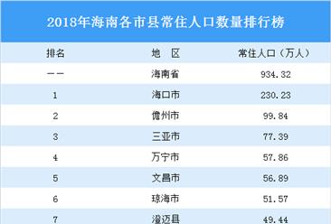 2020年海南各市县最新常住人口数量排行榜(附完整榜单)