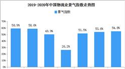 線上消費保持活躍 2020年5月中國物流業景氣指數54.8%(圖)