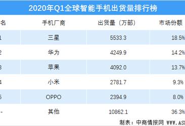 2020年一季度全球智能手机出货量排行榜(附榜单)