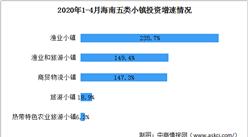 2020年1-4月海南百个特色小镇投资情况分析:五类小镇投资显著回暖