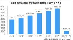 2020年1-4月海南省旅游业数据统计:旅游总收入下降61.8%(图)