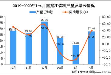 2020年1-4月黑龙江饮料产量为65.73万吨 同比下降19.35%