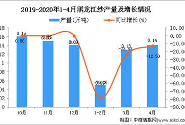 2020年1-4月黑龙江纱产量同比下降42.86%