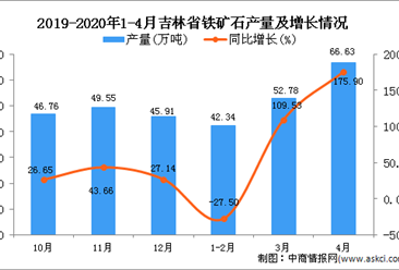 2020年1-4月吉林省铁矿石产量为161.74万吨 同比增长62.73%