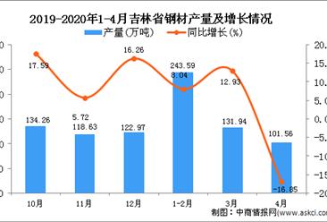 2020年1-4月吉林省钢材产量为475.6万吨 同比增长3.45%