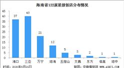 2020年海南省最新122家星级饭店分布情况及构成分析(附星级饭店名录)