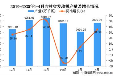 2020年1-4月吉林省发动机产量为10642.18万千瓦 同比下降0.57%