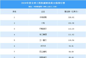2020年全球工程机械制造商排行榜