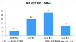 2020年海南省A级景区分布情况及名录汇总一览(附图表)
