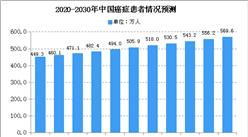 2020年中国肿瘤市场规模预测及细分市场分析