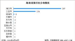 2020年海南省最新440家旅行社分布情况及名录汇总一览(表)