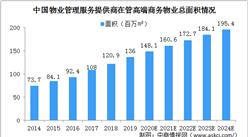 2020年中国高端商务物业管理面积及市场规模情况分析(图)