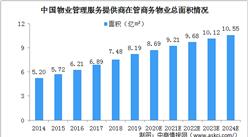 商业物业管理面积增多 2024年商业物业市场规模将达822亿(图)
