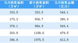 2020年5月万科销售简报:销售额同比增长5.67%(附图表)