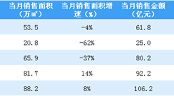 2020年5月富力地产销售简报:销售额同比增长15%(附图表)
