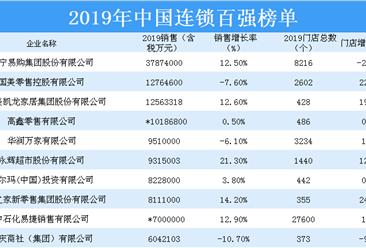2019年中国连锁百强排行榜