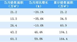 2020年5月佳兆业销售简报:销售额同比增长24.4%(附图表)
