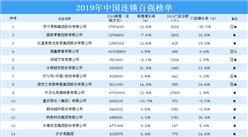 2019年中国连锁百强榜单发布:苏宁位居榜首(附榜单)