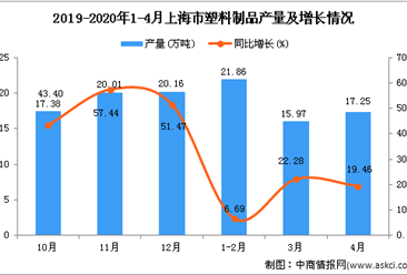 2020年4月上海市塑料制品产量及增长情况分析