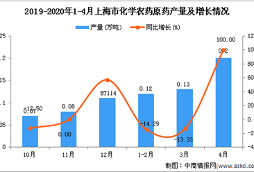 2020年1-4月上海市化学农药原药产量同比增长17.95%
