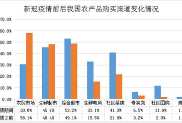 疫情之下农产品终端零售市场变化分析:生鲜电商、社区菜店消费激增(图)