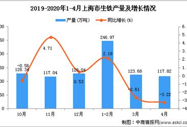 2020年1-4月上海市生铁产量为488.47万吨 同比下降0.4%