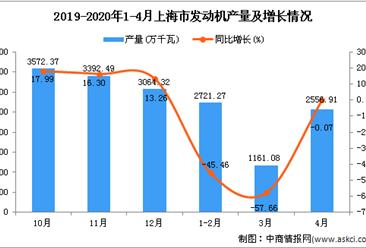 2020年4月上海市发动机产量及增长情况