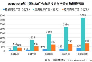 2020年中国移动广告行业市场规模预测:市场规模将超5500亿元