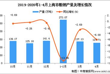 2020年4月上海市粗钢产量及增长情况分析