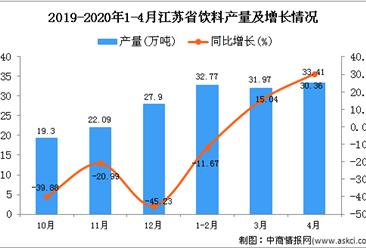 2020年1-4月江苏省饮料产量为98.92万吨 同比增长9.28%