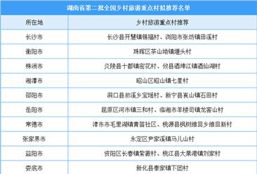 湖南省第二批全国乡村旅游重点村拟推荐名单出炉(附全名单)
