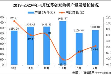2020年4月江苏省发动机产量及增长情况分析
