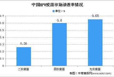 2020年中国HPV疫苗市场现状:9价疫苗市场渗透率快速增长