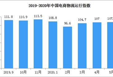 2020年5月中国电商物流运行指数107.5点(附全国电商开发区一览)