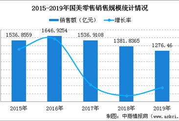2019年中国连锁百强:国美零售经营数据分析(图)