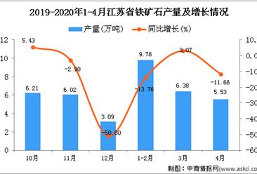 2020年1-4月江苏省铁矿石产量为21.69万吨 同比增长250.4%