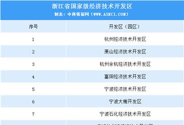 浙江:1010个开发区将整合到150个以内 浙江省开发区(园区)名单一览(附表)