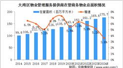 受粤港澳大湾区发展规划纲要利好 2024年大湾区商务物业市场规模将达358亿(图)