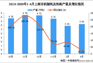 2020年1-4月上海市机制纸及纸板产量为11.44万吨 同比增长10.21%