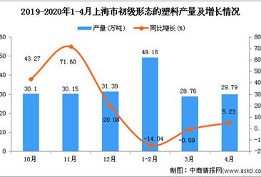 2020年1-4月上海市初级形态的塑料产量为107.89万吨 同比下降2.95%