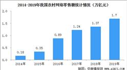 我国农村电商发展迅速   六年间农村网络零售规模扩大8.4倍(附历年零售数据)