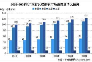 2020年广东省瓦楞纸板行业现状及市场规模预测(图)