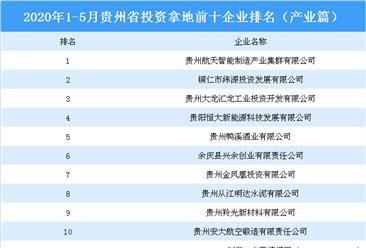 产业地产投资情报:2020年1-5月贵州省投资拿地前十企业排行榜(产业篇)