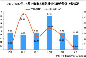 2020年1-4月上海市农用氮磷钾化肥产量同比增长12.9%