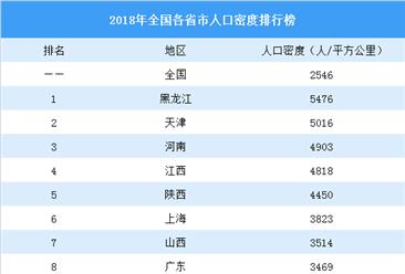 2020年全国各省市人口密度排行榜:天津第二(图)
