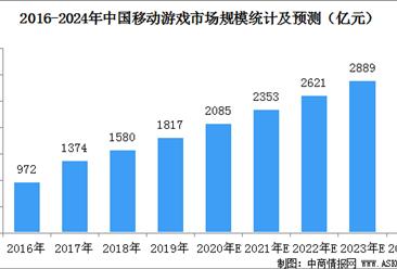 中国移动游戏市场规模预测:2020年底市场规模有望突破2000亿元