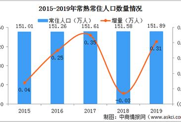 2019年江苏常熟常住人口151.89万人 城镇化率69.66%(图)