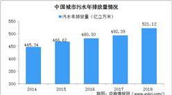 2020年中國污水處理行業發展現狀及發展趨勢分析(圖)